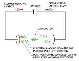 Gambar 2.9. Pergerakan elektron.png