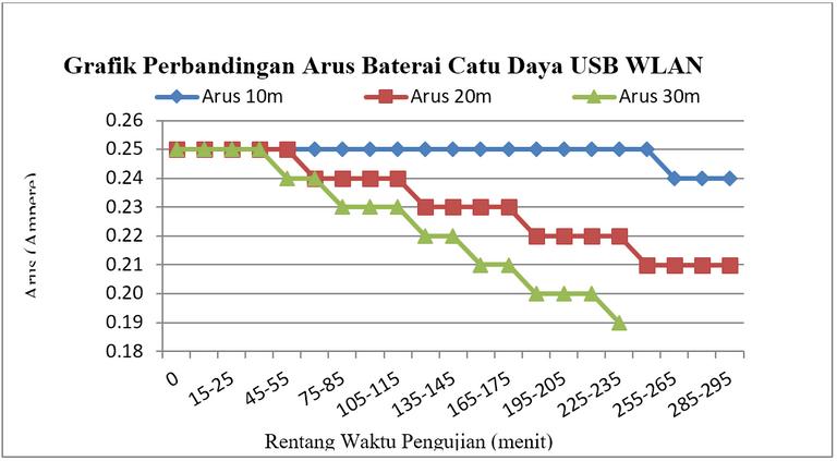 Gambar 2.2 Konsumsi pada baterai Catu Daya USB WLAN (b) arus.PNG