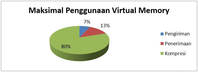 Gambar 4.19 Perbandingan penggunaan maksimal virtual memory.PNG
