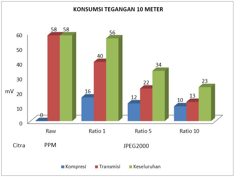 Gambar 4.8 Konsumsi tegangan listrik 10 meter.PNG