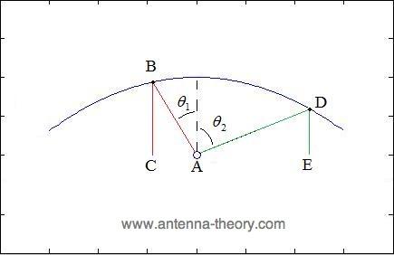 Gambar 2.20 Penggambaran geometri parabola 2.png