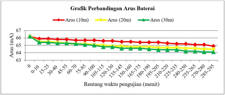 Gambar 2.3 Konsumsi pada baterai Imote2 berbasis Zigbee (b) arus.PNG