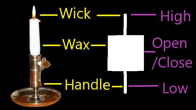 candle stick chart