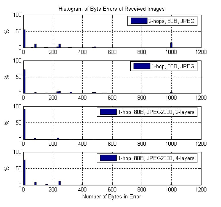 Gambar 2.8 Persentase histogram bytes error1.png