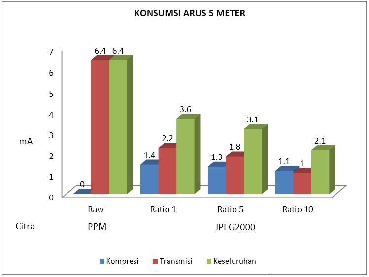 Gambar 4.10 Konsumsi arus listrik 5 meter.PNG