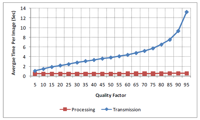 Gambar 2.5 Quality factor terhadap (a) waktu.png