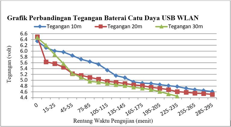 Gambar 2.2 Konsumsi pada baterai Catu Daya USB WLAN (a) tegangan.PNG