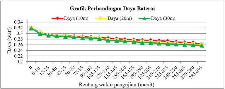 Gambar 1.3 Konsumsi daya listrik pada transmisi data biner JSVN Imote2 (c) dengan LR-WPAN.PNG