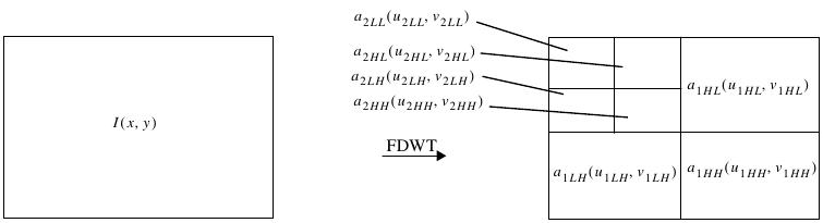 Gambar 2.27 Foward Discrete Wavelet Transform.png