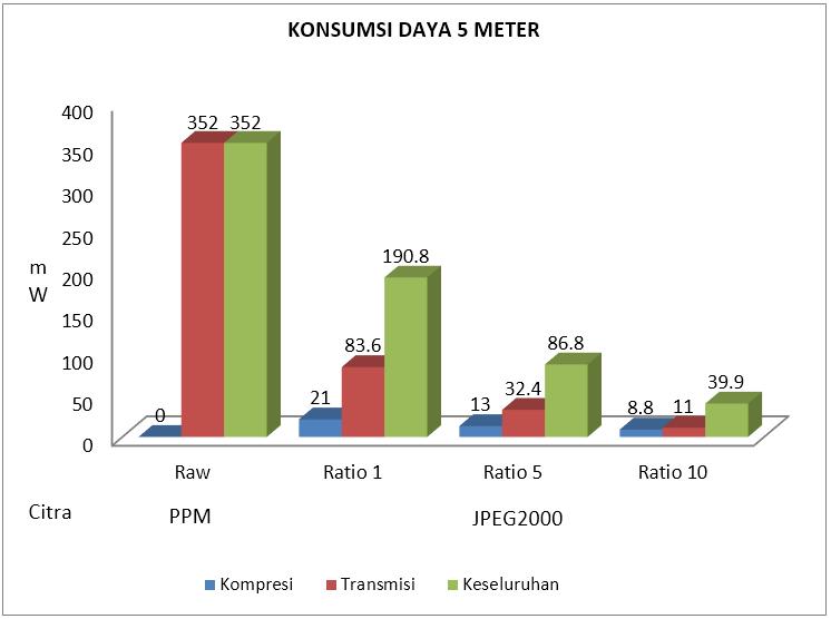 Gambar 4.13 Konsumsi daya listrik 5 meter.PNG