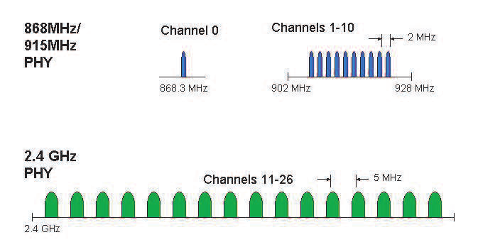 Gambar 2.11 Operating frequency band.png