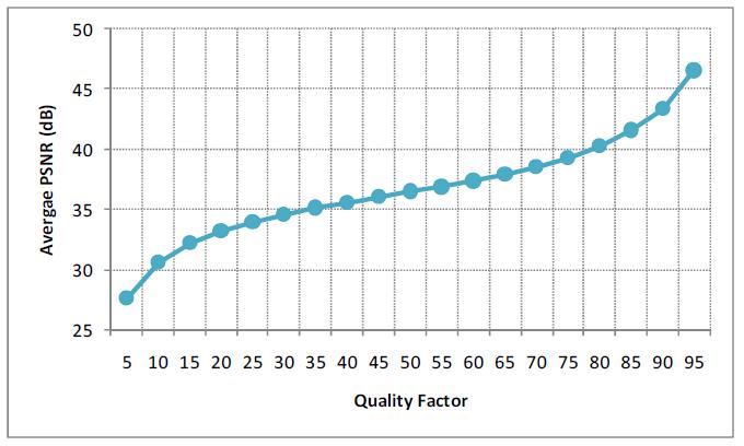 Gambar 2.5 Quality factor terhadap (c) PSNR.png