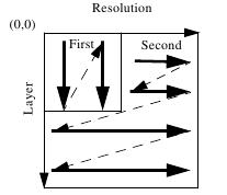 Gambar 2.25 Contoh perubahan progression order 2 dimensi.png