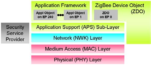 Gambar 2.10 Arsitektur standar IEEE 802.15.4 ZigBee.png