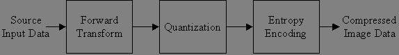 Gambar 2.22 Teknik kompresi citra JPEG2000 secara umum.jpg