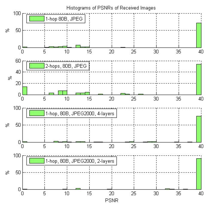 Gambar 2.9 Persentase histogram bytes error 2.png