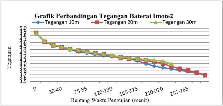 Gambar 2.1 Konsumsi pada baterai Imote2 berbasis WLAN (a) tegangan.PNG