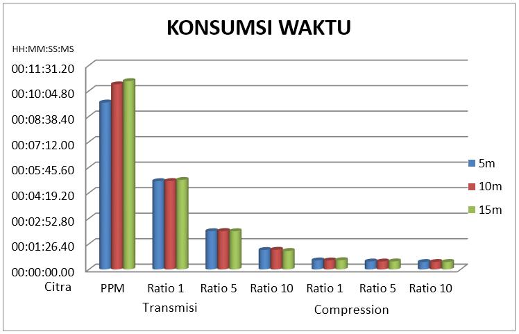 Gambar 4.16 Konsumsi waktu kompresi dan transmisi.PNG
