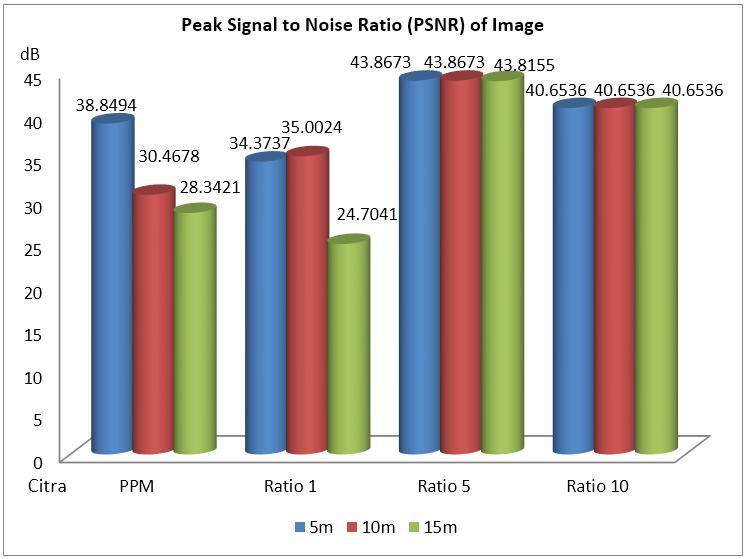 Gambar 4.18 PSNR citra setelah proses transmisi.PNG