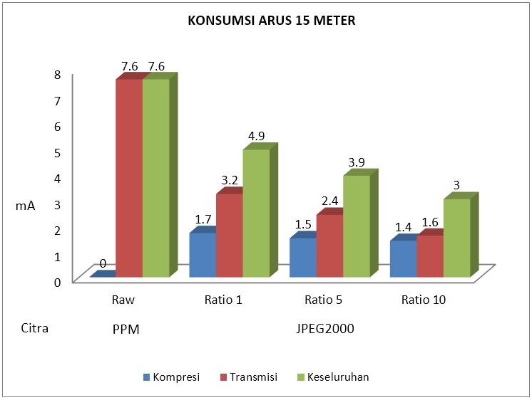 Gambar 4.12 Konsumsi arus listrik 15 meter.PNG