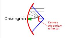 Gambar 2.24 Cassegrain Antenna.png