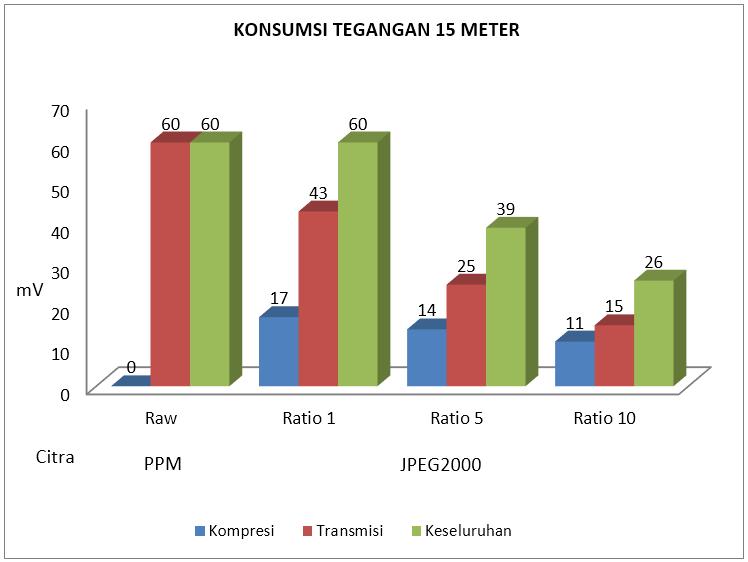 Gambar 4.9 Konsumsi tegangan listrik 15 meter.PNG