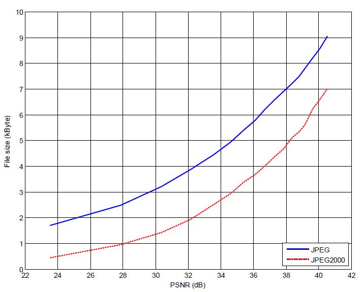 Gambar 2.6 Kompresi Citra terhadap (a) PSNR.png