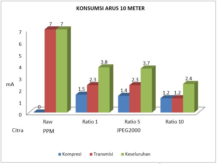 Gambar 4.11 Konsumsi arus listrik 10 meter.PNG