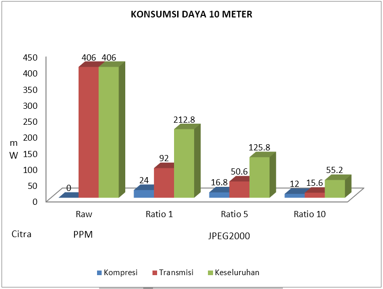Gambar 4.14 Konsumsi daya listrik 10 meter.PNG