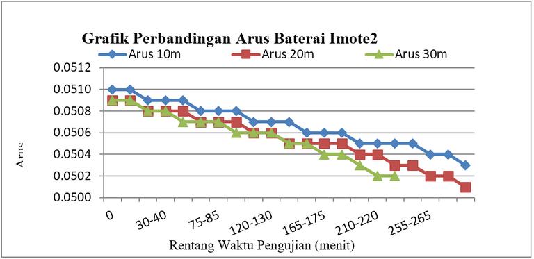 Gambar 2.1 Konsumsi pada baterai Imote2 berbasis WLAN (b) arus.PNG