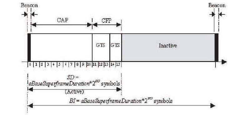 Gambar 2.14 Superframe structure.png